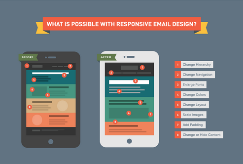 Responsive Email Design Infographic
